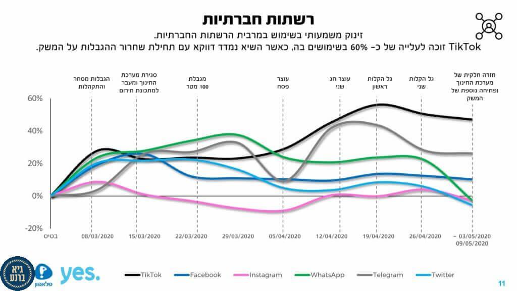 """דו""""ח האינטרנט של ישראל לתקופת הקורונה חושף כיצד השפיעה הקורונה על חיי הפנאי, המסחר, החברה ומצב הרוח של הישראלים"""